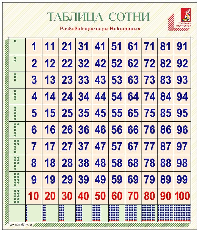 Состав натуральных чисел до 10